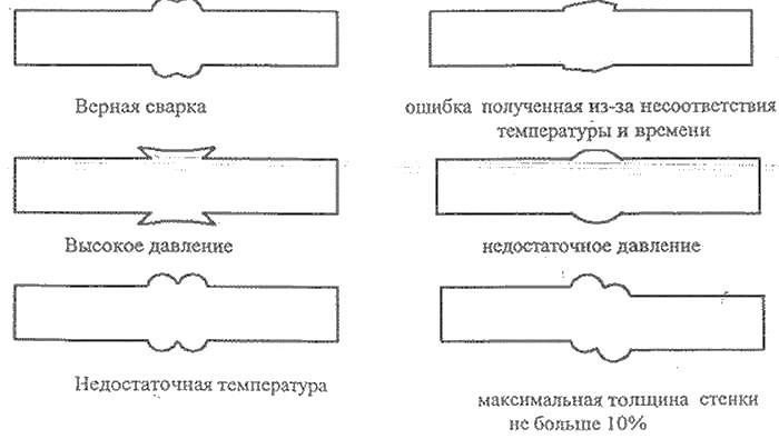 Аппарат для сварки полипропиленовых труб - 4