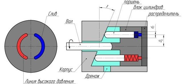 Аксиально поршневой насос - 1