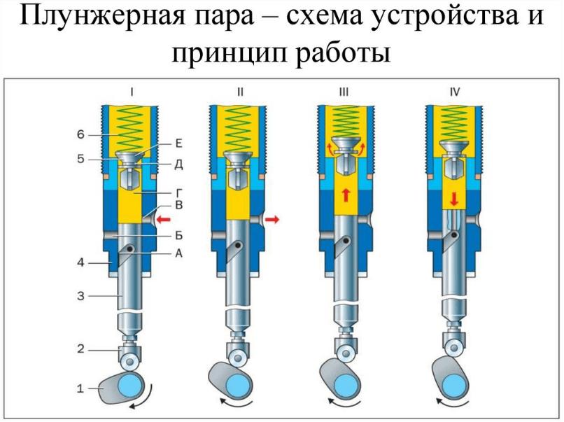 Гидравлический насос высокого давления - 3