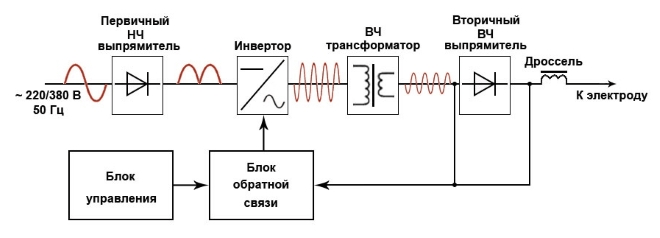 Сварочный аппарат Ресанта САИ 250 - 2