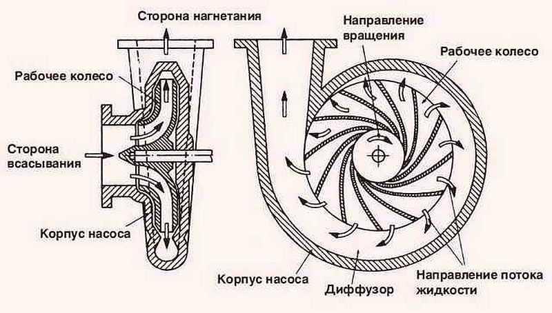 Насос Кама 10 - 1
