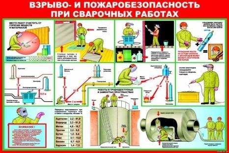 Техника безопасности для проведения сварочных работ - 1