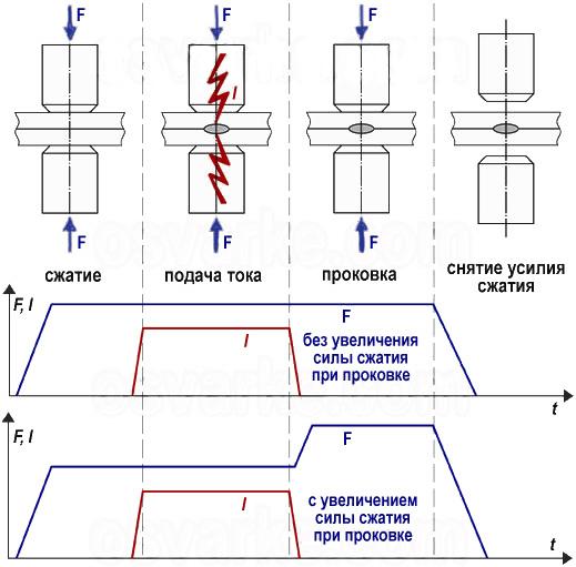 Аппарат контактной сварки - 3