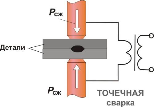 Аппарат контактной сварки - 1