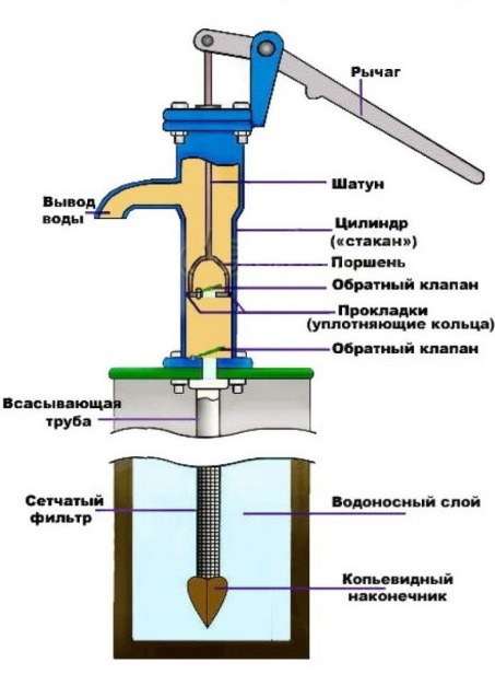 Водяной насос для скважины - 1