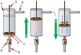 Водяной насос для скважины | 2