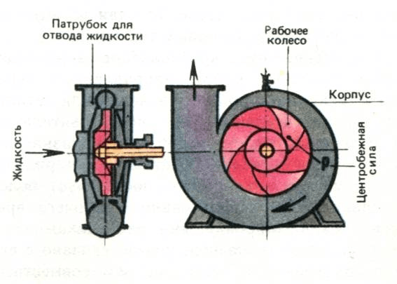 Вибрационные насосы для скважин | 2