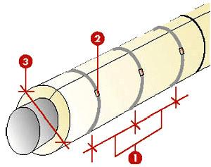Изоляция трубопроводов отопления | 2