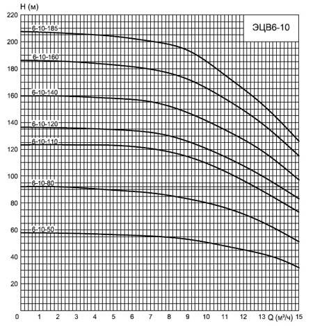 Насос  ЭЦВ 6-10-110 | 6