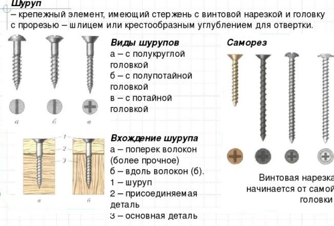 Саморезы: калькулятор веса, изготовление, виды - 1