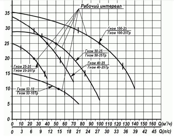Насос гном 25-20: обзор и технические характеристики | 2