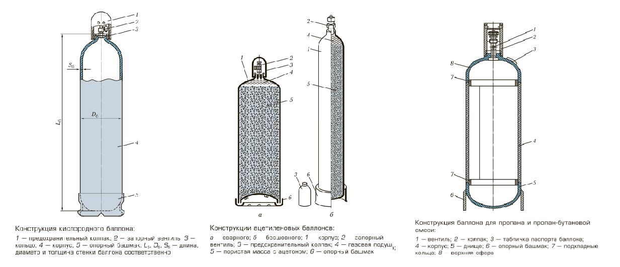 Оборудование для газовой сварки - 4