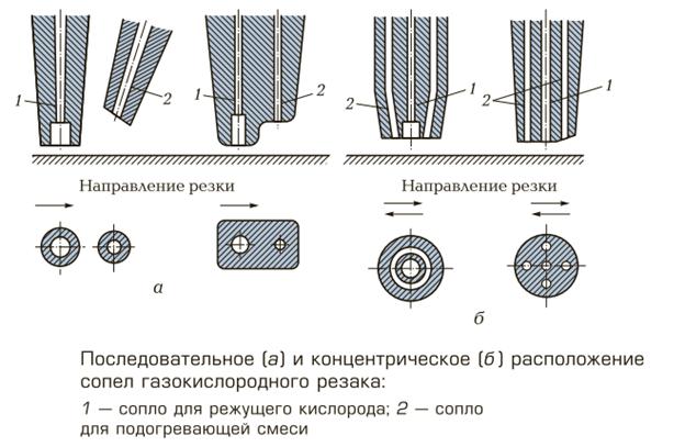 Оборудование для газовой сварки - 5