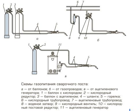 Оборудование для газовой сварки - 6