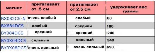 Таблица разновидностей электромагнитов
