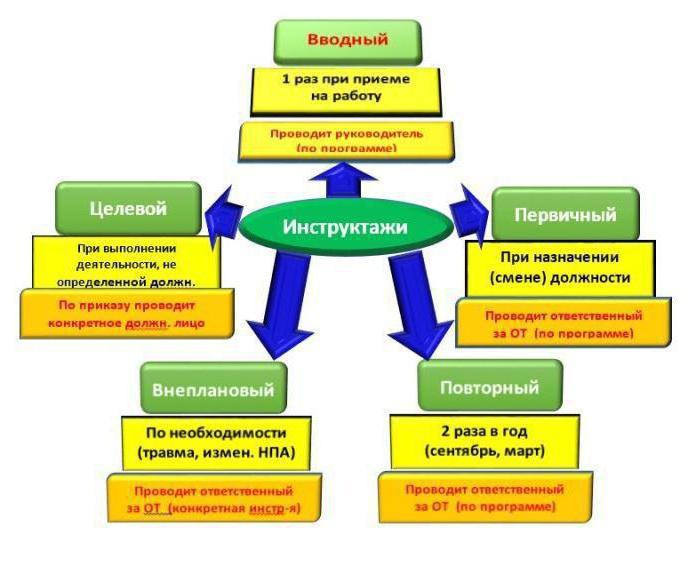 Классификация инструктажей по технике безопасности по видам