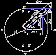Тригонометрическое выражение связей между различными значениями: синусом, косинусом, тангенсом и котангенсом