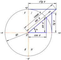 Таблица тангенсов - 6