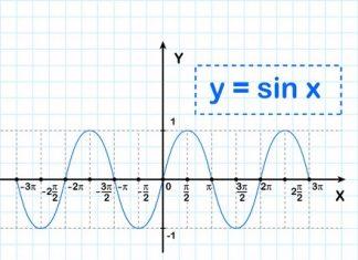 Синус (sin) график фото