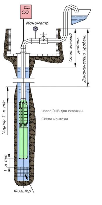 Насос ЭЦВ 8 40 40 - 3