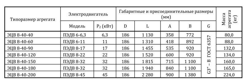 Насос ЭЦВ 8 40 40 | 5