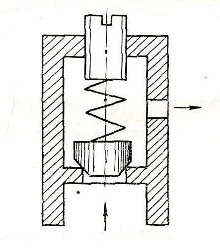 Рис1. Схема работы клапана прямого действия