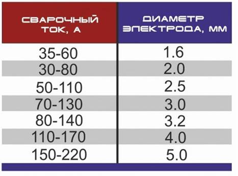 Зависимость потребления сварочного тока от диаметра электрода