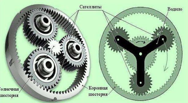 Планетарный редуктор, стандартная конструкция