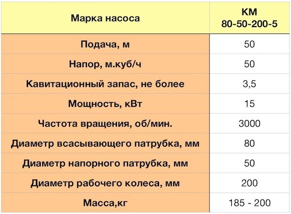 Технические характеристики насоса КМ 80-50-200-5