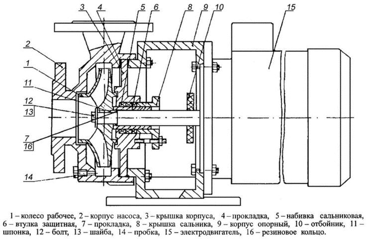 Конструкция монолитного насоса марки КМ