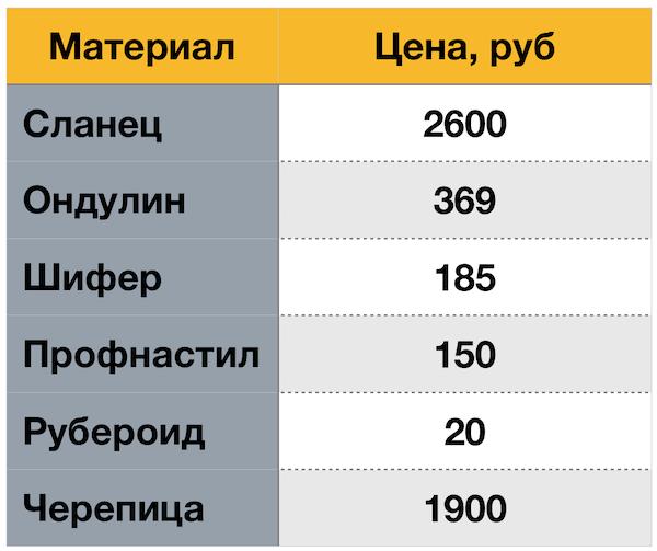 Сланец для кровли - перспективы в России - 2
