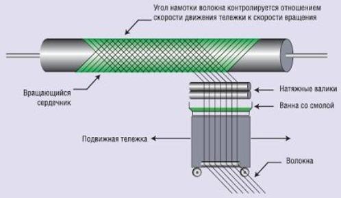 Керамические и композитные материалы в подшипниках | 3