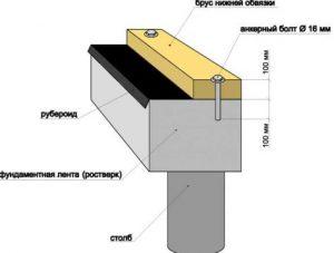 Как установить анкерный болт в бетон | 1