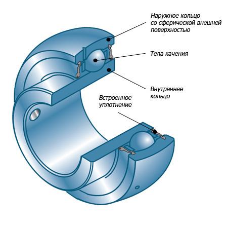 Шариковый сферический подшипник. Фото сайта